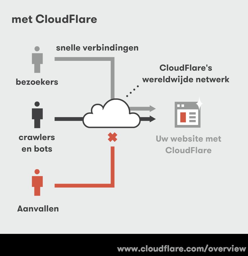 Met Cloudflare CDN