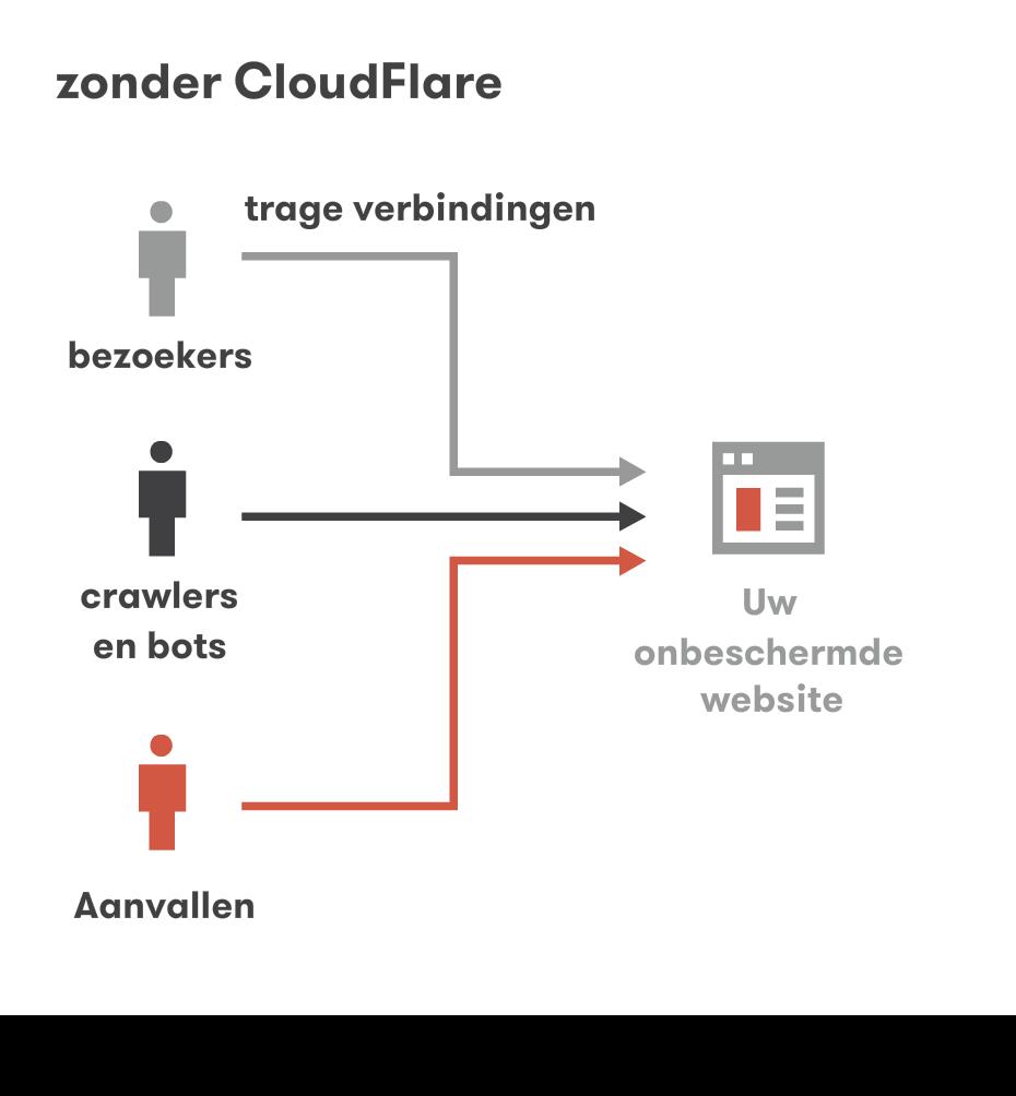 Zonder Cloudflare CDN